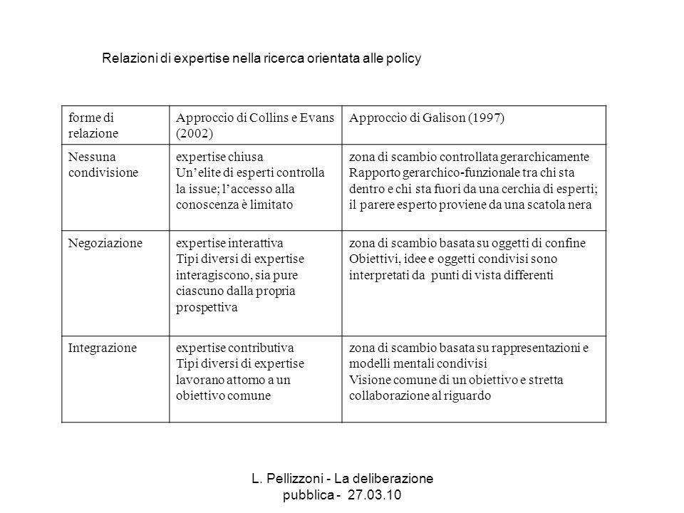 L. Pellizzoni - La deliberazione pubblica - 27.03.10 Relazioni di expertise nella ricerca orientata alle policy forme di relazione Approccio di Collin