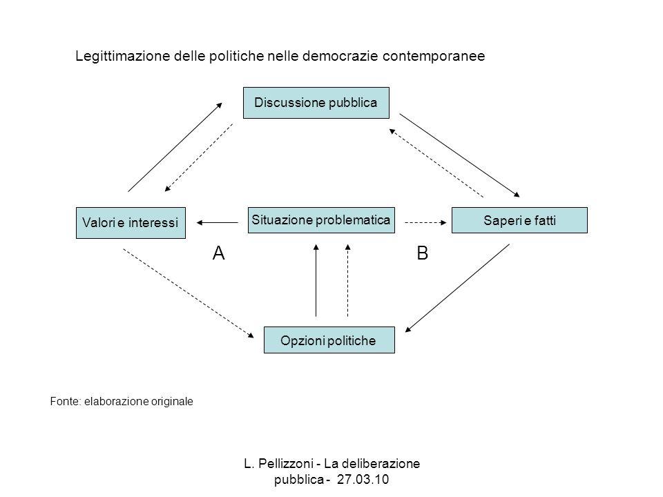 L. Pellizzoni - La deliberazione pubblica - 27.03.10 Legittimazione delle politiche nelle democrazie contemporanee Valori e interessi Saperi e fatti O