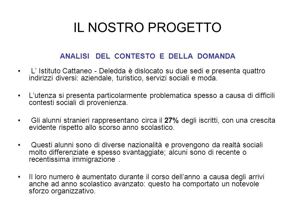 STRATEGIE ADOTTATE COINVOLGIMENTO DELLE FAMIGLIE DEGLI STUDENTI STRANIERI LABORATORIO Di ITALIANO L2 a carattere intensivo per alunni neo-arrivati CONSOLIDAMENTO DELLA RETE con il territorio CONDIVISIONE E PUBBLICIZZAZIONE di tutti i materiali ATTIVITA di VALORIZZAZIONE delle COMPETENZE degli ALUNNI STRANIERI ATTIVITA DI STUDIO ASSISTITO POMERIDIANO