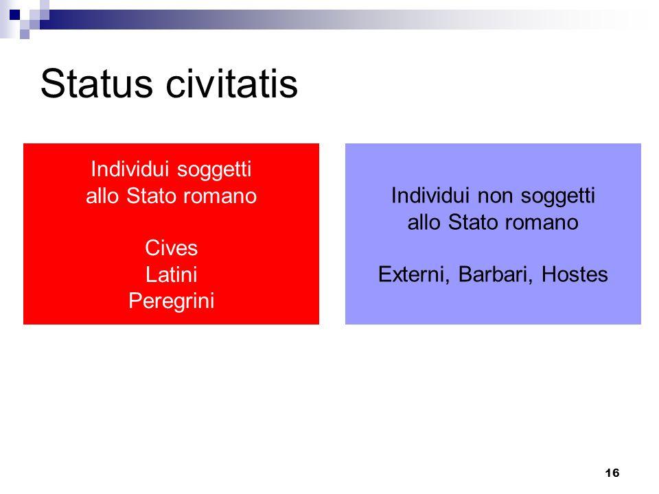 16 Status civitatis Individui soggetti allo Stato romano Cives Latini Peregrini Individui non soggetti allo Stato romano Externi, Barbari, Hostes
