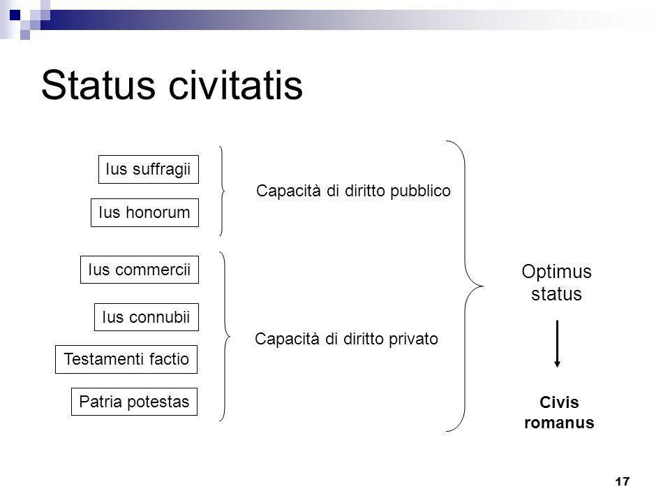 17 Status civitatis Ius suffragii Ius honorum Ius commercii Ius connubii Testamenti factio Patria potestas Capacità di diritto pubblico Capacità di di