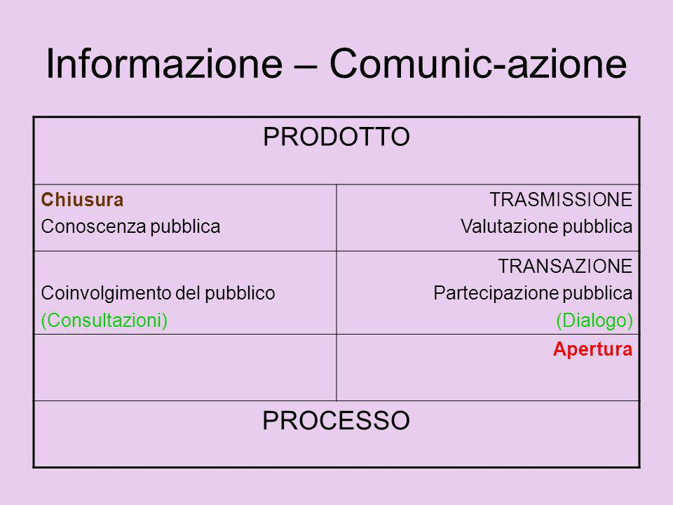 Informazione – Comunic-azione PRODOTTO Chiusura Conoscenza pubblica TRASMISSIONE Valutazione pubblica Coinvolgimento del pubblico (Consultazioni) TRAN