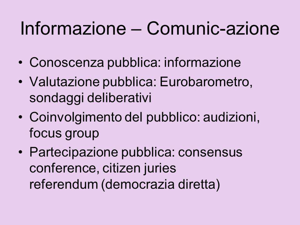Informazione – Comunic-azione Conoscenza pubblica: informazione Valutazione pubblica: Eurobarometro, sondaggi deliberativi Coinvolgimento del pubblico