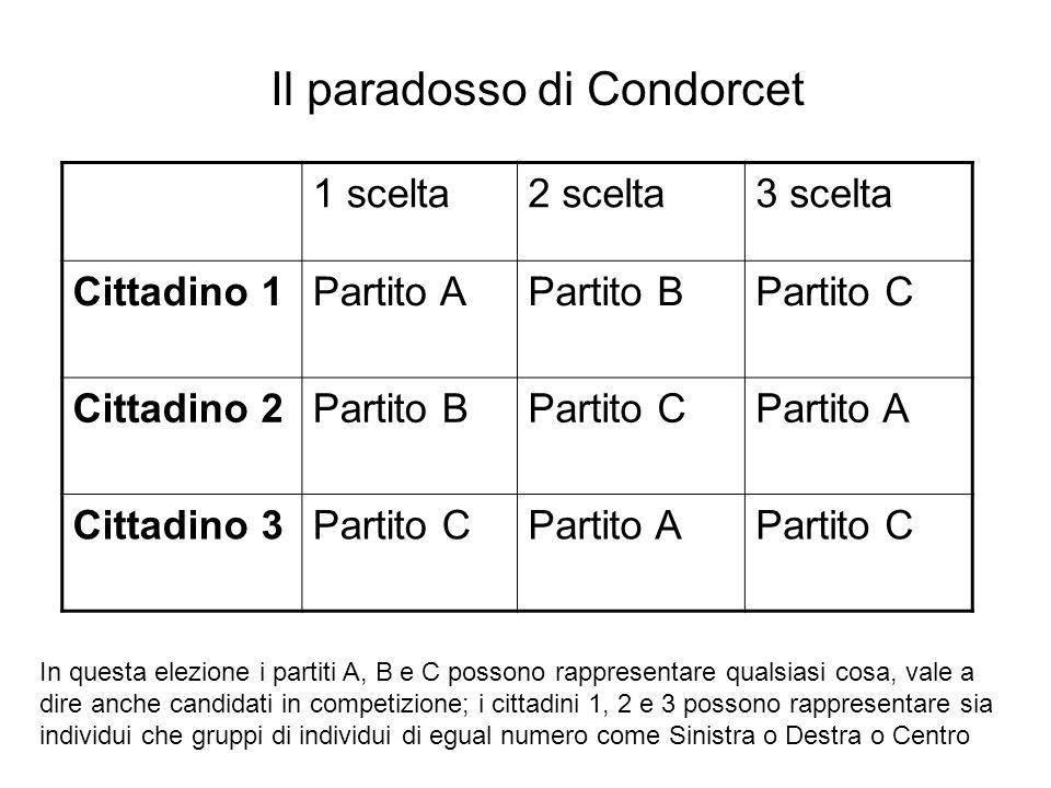 Il paradosso di Condorcet 1 scelta2 scelta3 scelta Cittadino 1Partito APartito BPartito C Cittadino 2Partito BPartito CPartito A Cittadino 3Partito CP