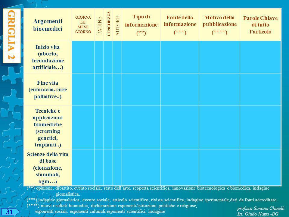 31 prof.ssa Simona Chinelli Ist. Giulio Natta -BG GRIGLIA 2 Argomenti bioemedici GIORNA LE MESE GIORNO Tipo di informazione (**) Fonte della informazi
