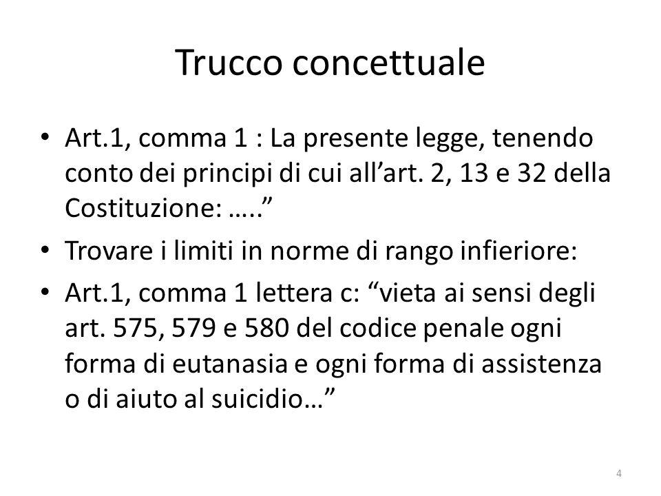 Art.1, comma 1 : La presente legge, tenendo conto dei principi di cui allart. 2, 13 e 32 della Costituzione: ….. Trovare i limiti in norme di rango in