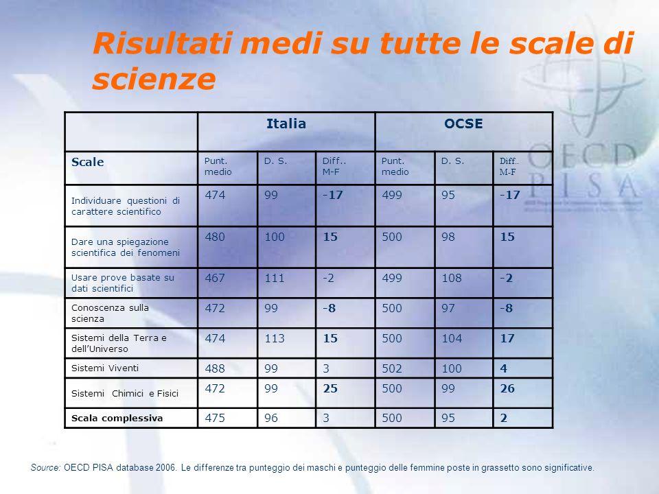 Risultati medi su tutte le scale di scienze ItaliaOCSE Scale Punt.