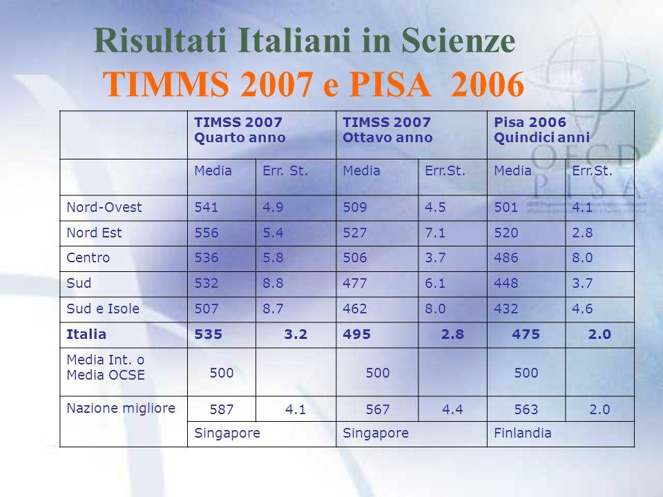 Risultati Italiani in Scienze TIMMS 2007 e PISA 2006 TIMSS 2007 Quarto anno TIMSS 2007 Ottavo anno Pisa 2006 Quindici anni MediaErr.