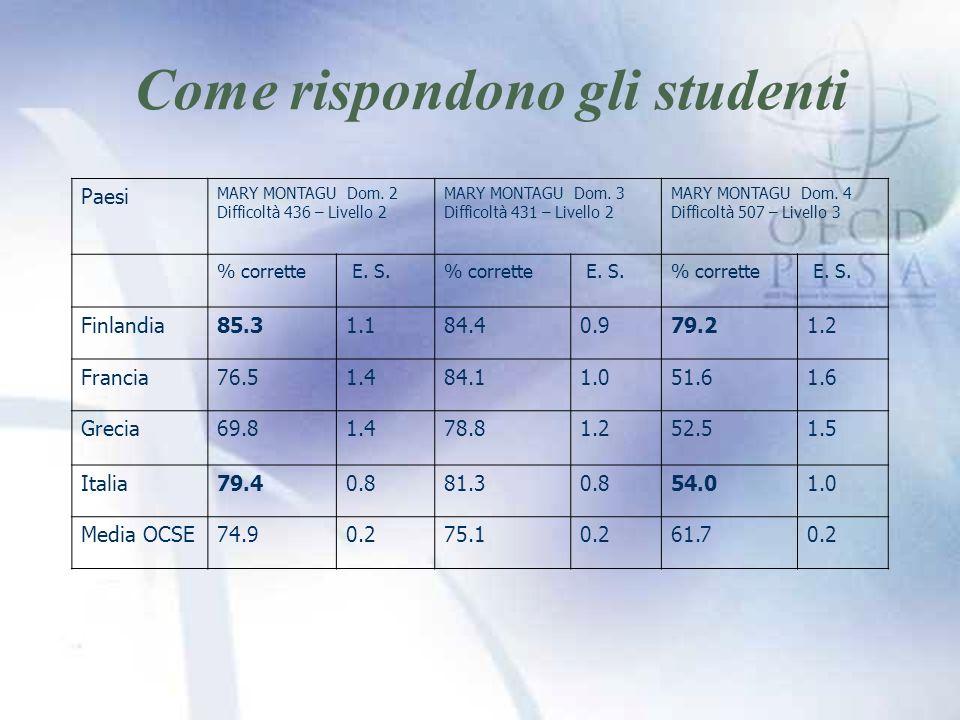 Come rispondono gli studenti Paesi MARY MONTAGU Dom.