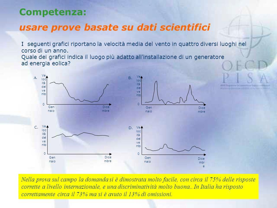 Competenza: usare prove basate su dati scientifici A.