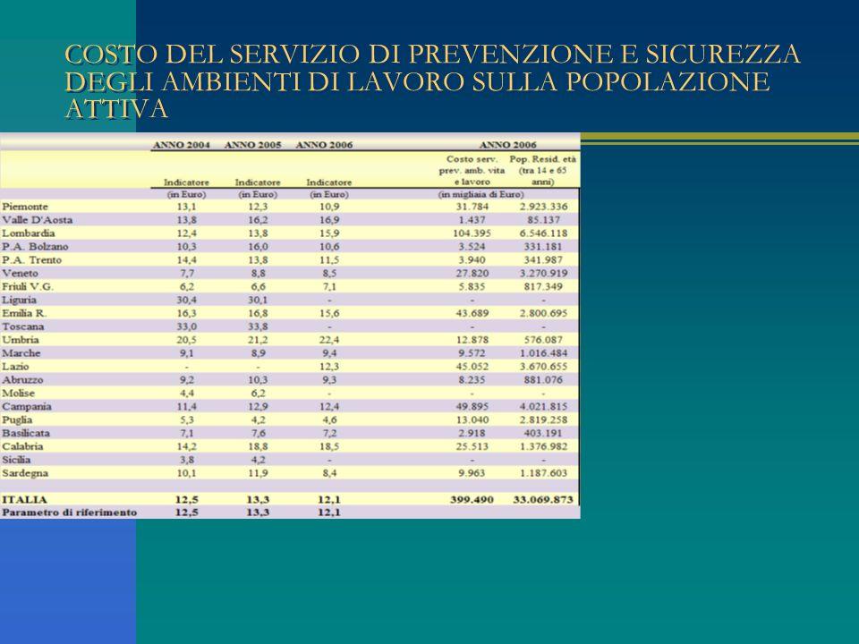 COSTO DEL SERVIZIO DI PREVENZIONE E SICUREZZA DEGLI AMBIENTI DI LAVORO SULLA POPOLAZIONE ATTIVA