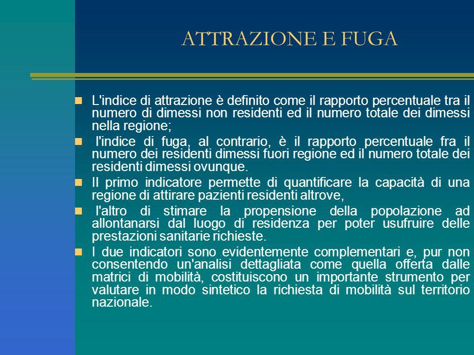 ATTRAZIONE E FUGA L'indice di attrazione è definito come il rapporto percentuale tra il numero di dimessi non residenti ed il numero totale dei dimess