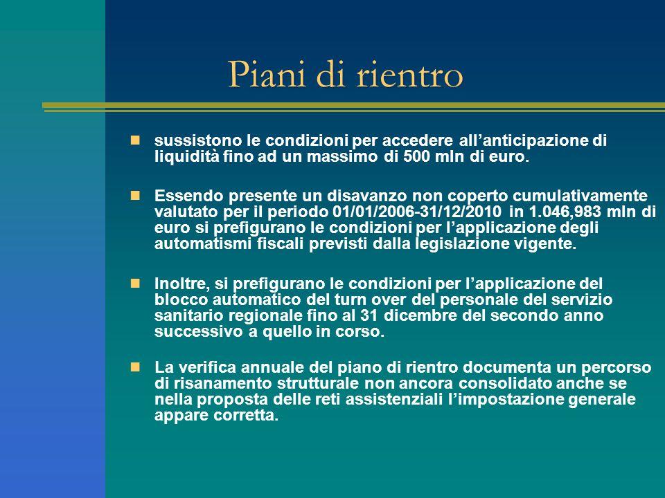 Piani di rientro sussistono le condizioni per accedere allanticipazione di liquidità fino ad un massimo di 500 mln di euro. Essendo presente un disava
