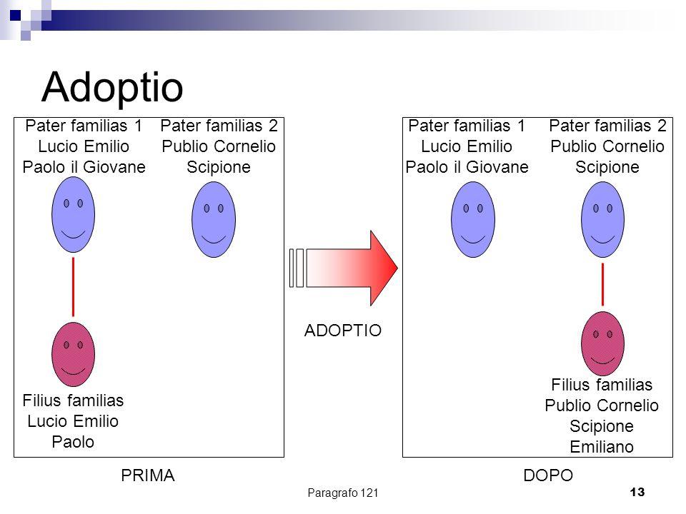 Paragrafo 12113 Adoptio Pater familias 1 Lucio Emilio Paolo il Giovane Filius familias Lucio Emilio Paolo PRIMA ADOPTIO DOPO Pater familias 2 Publio C