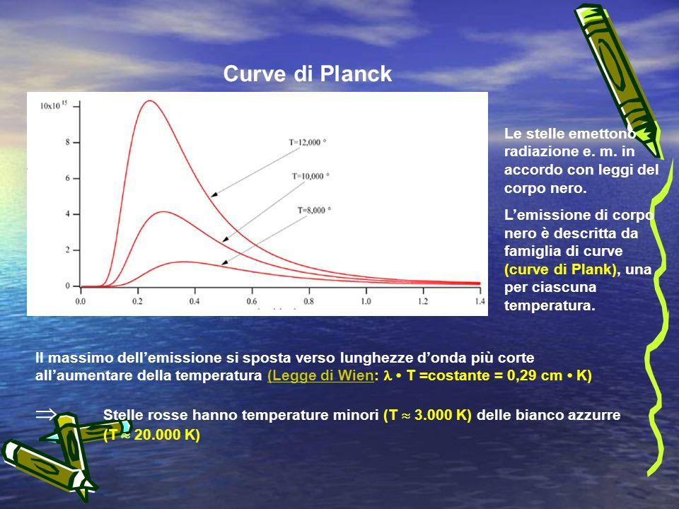 Curve di Planck Le stelle emettono radiazione e.m.