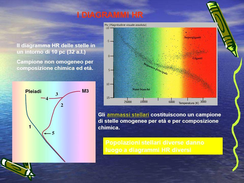 I DIAGRAMMI HR Gli ammassi stellari costituiscono un campione di stelle omogenee per età e per composizione chimica.ammassi stellari Il diagramma HR delle stelle in un intorno di 10 pc (32 a.l.) Campione non omogeneo per composizione chimica ed età.