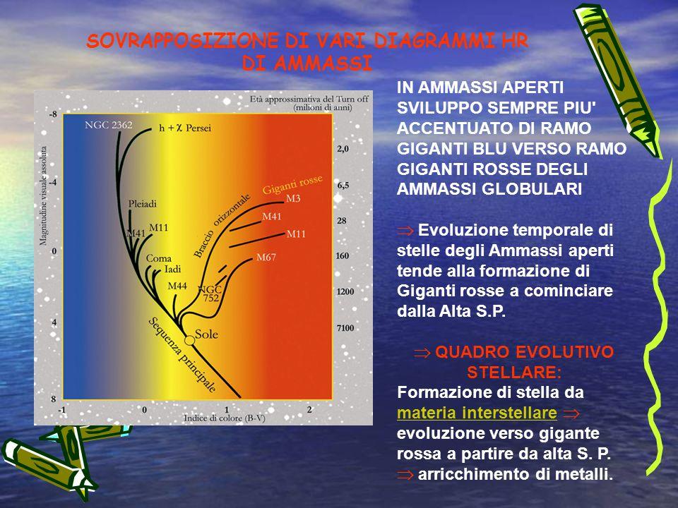 SOVRAPPOSIZIONE DI VARI DIAGRAMMI HR DI AMMASSI IN AMMASSI APERTI SVILUPPO SEMPRE PIU ACCENTUATO DI RAMO GIGANTI BLU VERSO RAMO GIGANTI ROSSE DEGLI AMMASSI GLOBULARI Evoluzione temporale di stelle degli Ammassi aperti tende alla formazione di Giganti rosse a cominciare dalla Alta S.P.