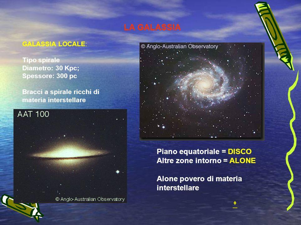 LA GALASSIA GALASSIA LOCALE: Tipo spirale Diametro: 30 Kpc; Spessore: 300 pc Bracci a spirale ricchi di materia interstellare Piano equatoriale = DISCO Altre zone intorno = ALONE Alone povero di materia interstellare