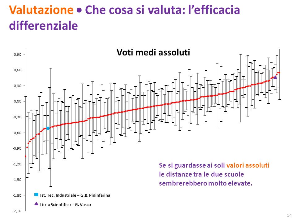 Valutazione Che cosa si valuta: lefficacia differenziale Ist. Tec. Industriale – G.B. Pininfarina Liceo Scientifico – G. Vasco Se si guardasse ai soli