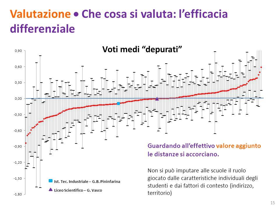 Valutazione Che cosa si valuta: lefficacia differenziale Voti medi depurati Guardando alleffettivo valore aggiunto le distanze si accorciano.