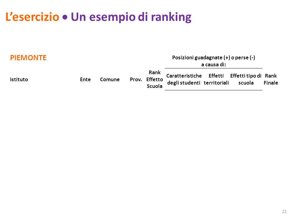 Lesercizio Un esempio di ranking PIEMONTE Posizioni guadagnate (+) o perse (-) a causa di: IstitutoEnteComuneProv.