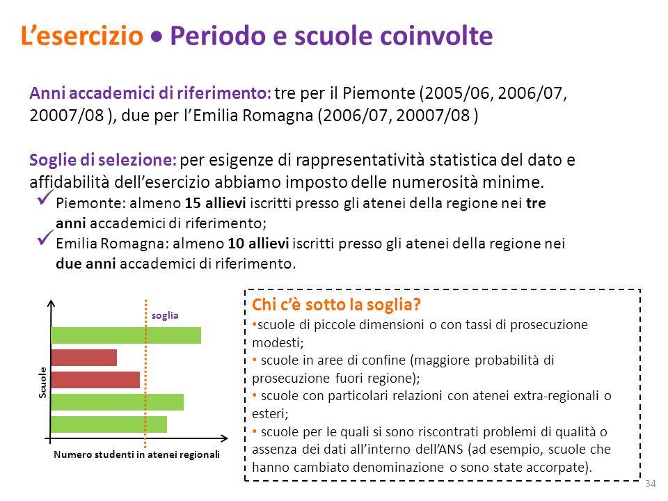 Lesercizio Periodo e scuole coinvolte Anni accademici di riferimento: tre per il Piemonte (2005/06, 2006/07, 20007/08 ), due per lEmilia Romagna (2006/07, 20007/08 ) Chi cè sotto la soglia.