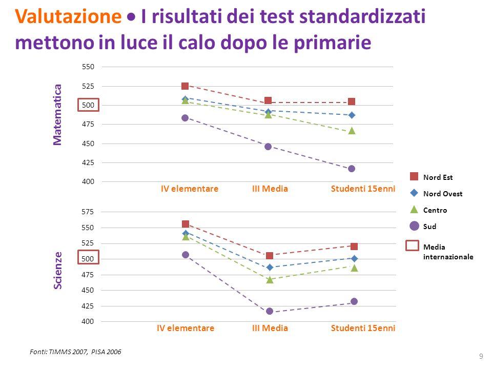 Valutazione I risultati dei test standardizzati mettono in luce il calo dopo le primarie Fonti: TIMMS 2007, PISA 2006 IV elementareIII MediaStudenti 15enni IV elementareIII MediaStudenti 15enni Nord Est Nord Ovest Centro Sud Media internazionale 9