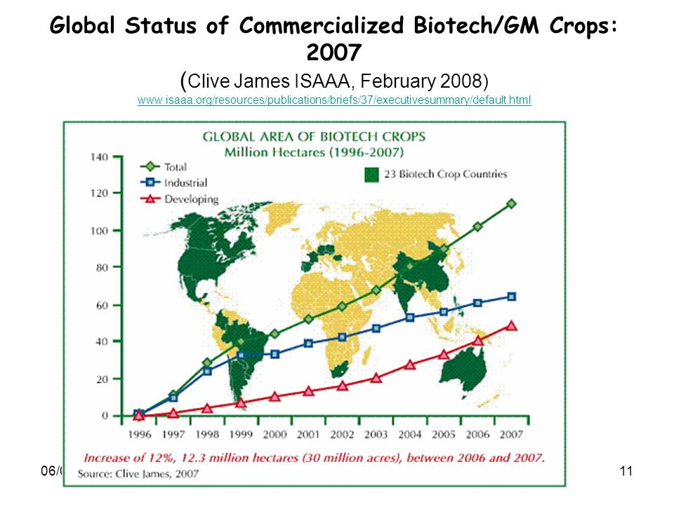 06/01/201411 Global Status of Commercialized Biotech/GM Crops: 2007 ( Clive James ISAAA, February 2008) www.isaaa.org/resources/publications/briefs/37