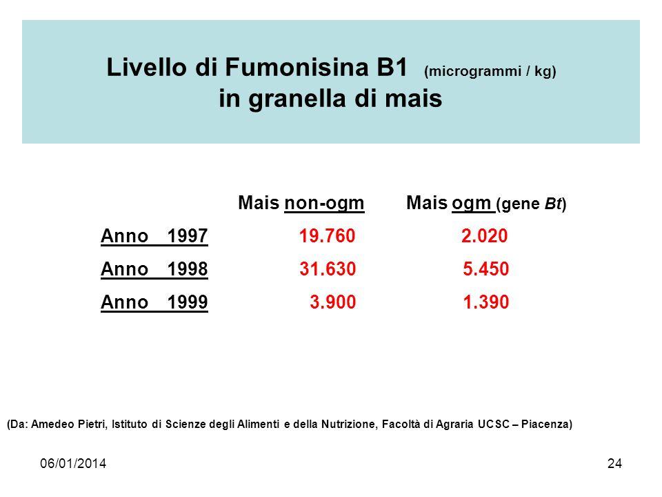 06/01/201424 Livello di Fumonisina B1 (microgrammi / kg) in granella di mais Mais non-ogm Mais ogm (gene Bt) Anno 1997 19.760 2.020 Anno 199831.630 5.
