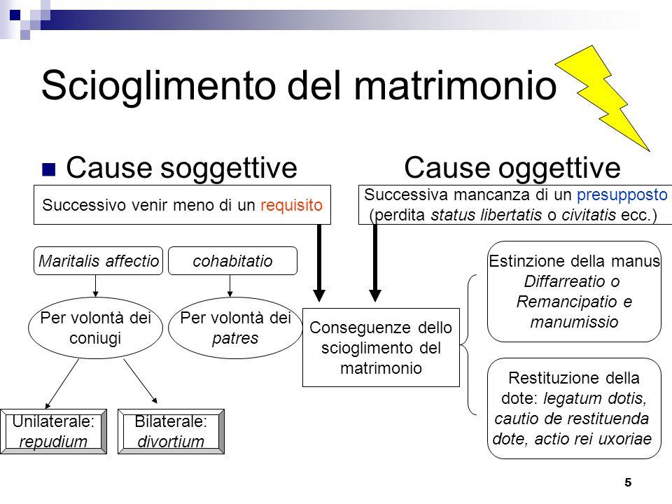 5 Scioglimento del matrimonio Cause soggettive Cause oggettive Successiva mancanza di un presupposto (perdita status libertatis o civitatis ecc.) Succ
