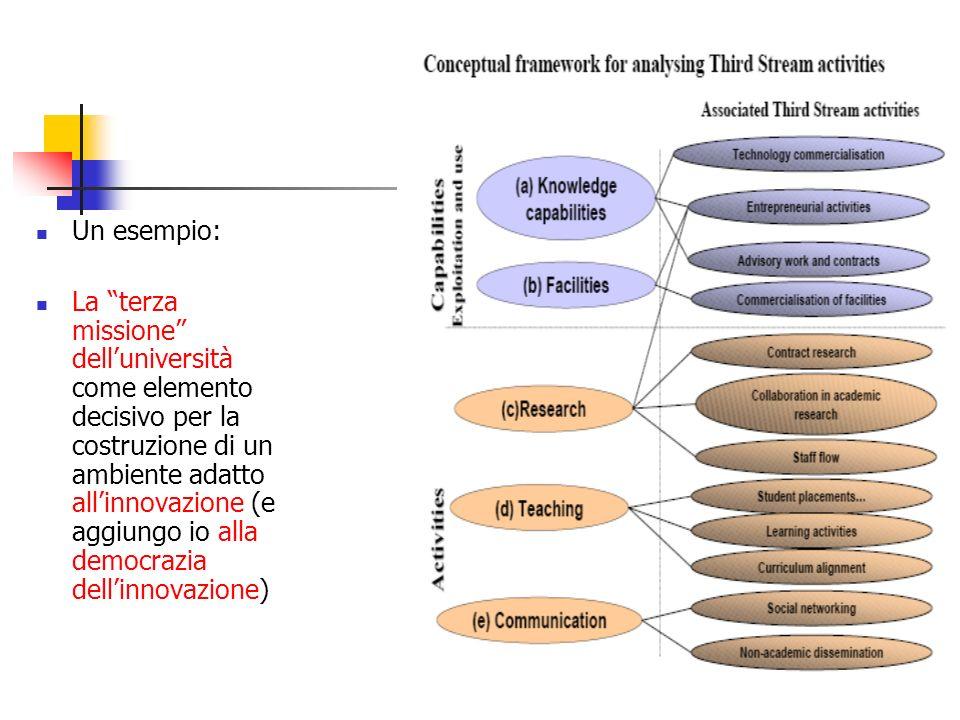 La cittadinanza scientifica ì Quattro dimensioni La dimensione culturale La dimensione sociale La dimensione politica La dimensione economica