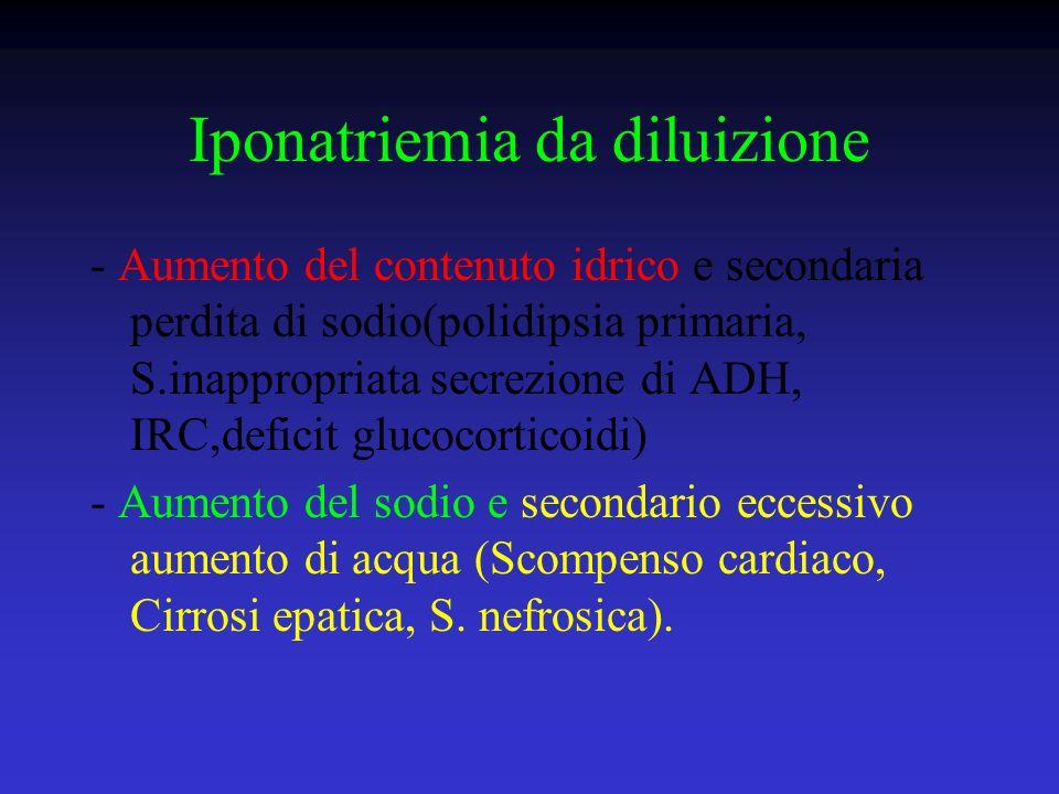 Iponatriemia da diluizione - Aumento del contenuto idrico e secondaria perdita di sodio(polidipsia primaria, S.inappropriata secrezione di ADH, IRC,de