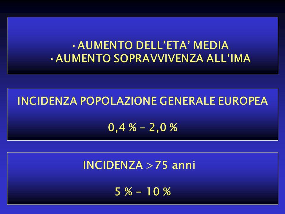 AUMENTO DELLETA MEDIA AUMENTO SOPRAVVIVENZA ALLIMA INCIDENZA POPOLAZIONE GENERALE EUROPEA 0,4 % – 2,0 % INCIDENZA >75 anni 5 % - 10 %