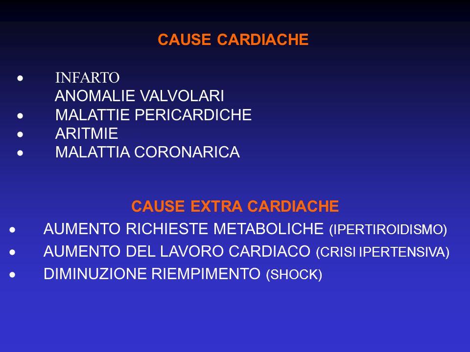 CAUSE CARDIACHE INFARTO ANOMALIE VALVOLARI MALATTIE PERICARDICHE ARITMIE MALATTIA CORONARICA CAUSE EXTRA CARDIACHE AUMENTO RICHIESTE METABOLICHE (IPER