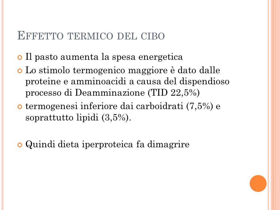E FFETTO TERMICO DEL CIBO Il pasto aumenta la spesa energetica Lo stimolo termogenico maggiore è dato dalle proteine e amminoacidi a causa del dispendioso processo di Deamminazione (TID 22,5%) termogenesi inferiore dai carboidrati (7,5%) e soprattutto lipidi (3,5%).