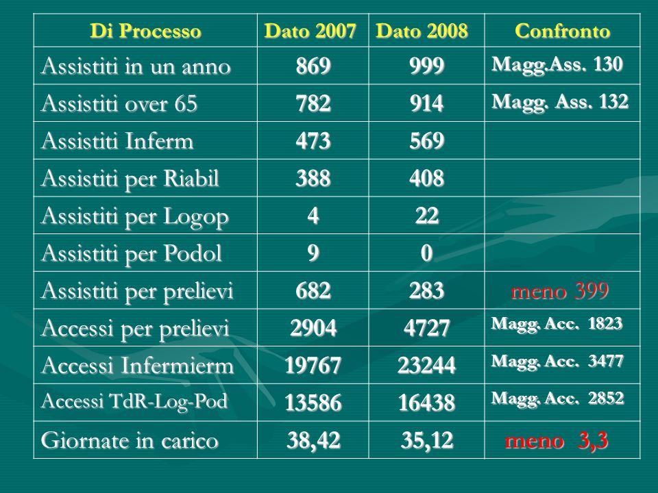 Di Processo Dato 2007 Dato 2008 Confronto Assistiti in un anno 869999 Magg.Ass. 130 Assistiti over 65 782914 Magg. Ass. 132 Assistiti Inferm 473569 As