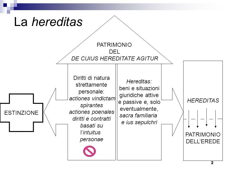 2 La hereditas Diritti di natura strettamente personale: actiones vindictam spirantes actiones poenales diritti e contratti basati su lintuitus person