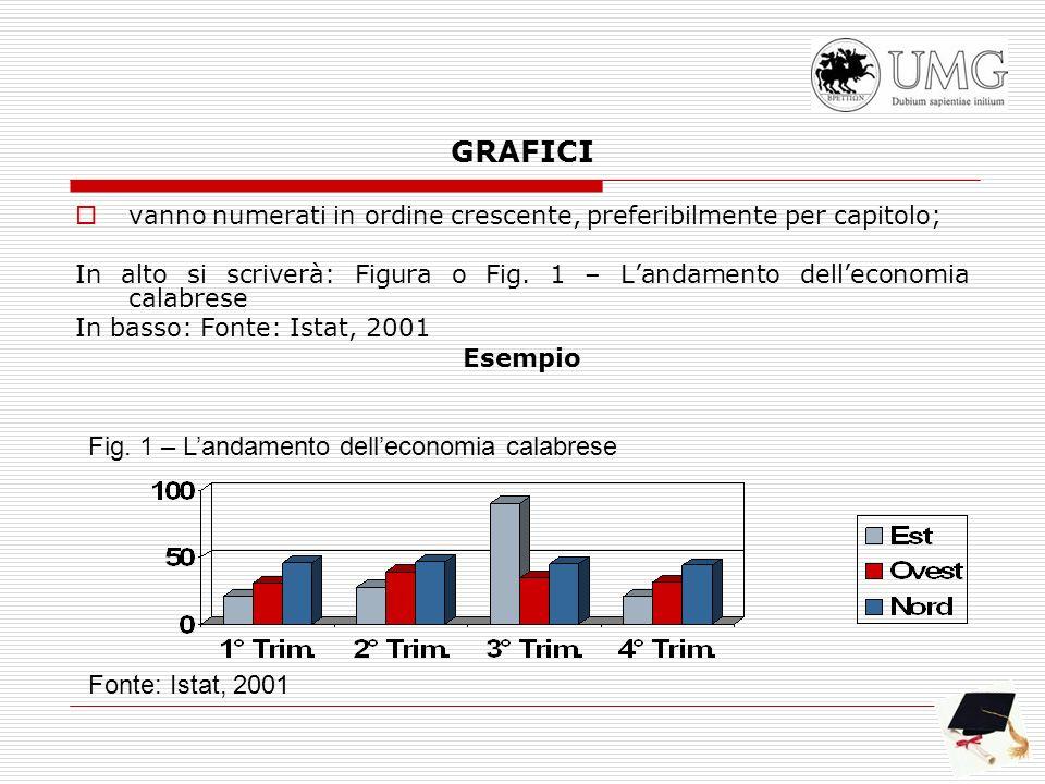 GRAFICI vanno numerati in ordine crescente, preferibilmente per capitolo; In alto si scriverà: Figura o Fig. 1 – Landamento delleconomia calabrese In