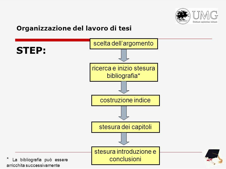 STEP: scelta dellargomento ricerca e inizio stesura bibliografia* costruzione indice stesura dei capitoli stesura introduzione e conclusioni Organizza