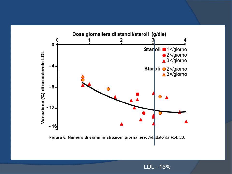 LDL - 15%