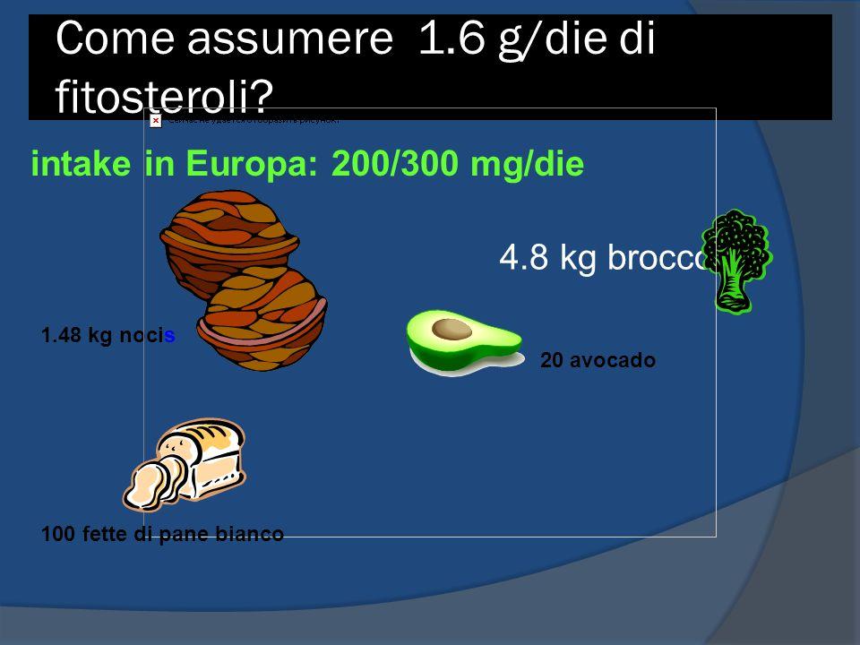 Come assumere 1.6 g/die di fitosteroli? 4.8 kg broccoli 1.48 kg nocis 20 avocado 100 fette di pane bianco intake in Europa: 200/300 mg/die