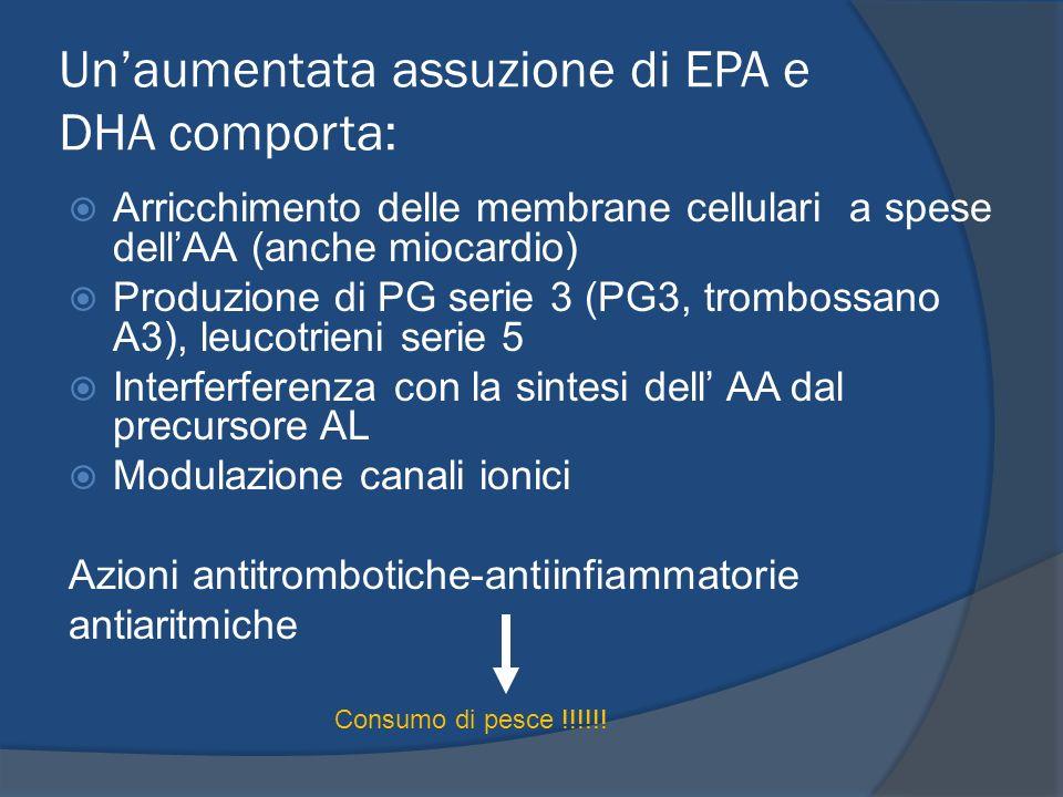 Unaumentata assuzione di EPA e DHA comporta: Arricchimento delle membrane cellulari a spese dellAA (anche miocardio) Produzione di PG serie 3 (PG3, tr