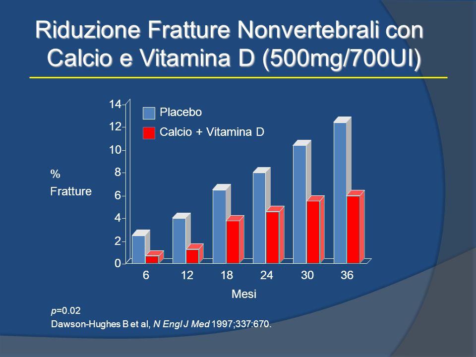 Riduzione Fratture Nonvertebrali con Calcio e Vitamina D (500mg/700UI) % Fratture Mesi p=0.02 Dawson-Hughes B et al, N Engl J Med 1997;337:670. 612182