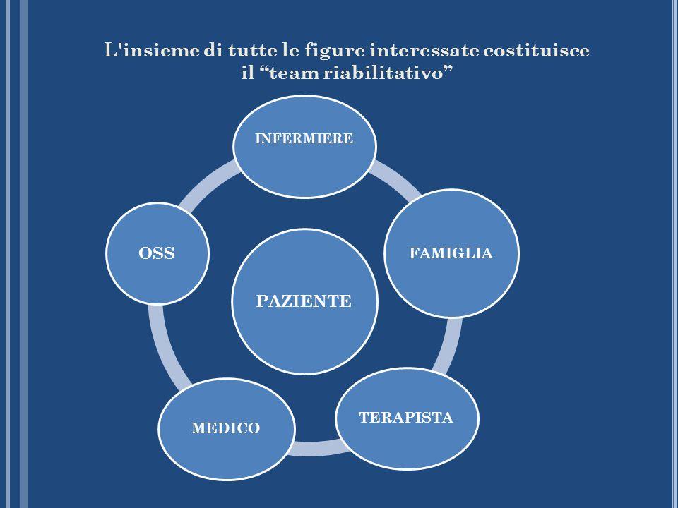L'insieme di tutte le figure interessate costituisce il team riabilitativo PAZIENTE INFERMIERE FAMIGLIA TERAPISTAMEDICO OSS