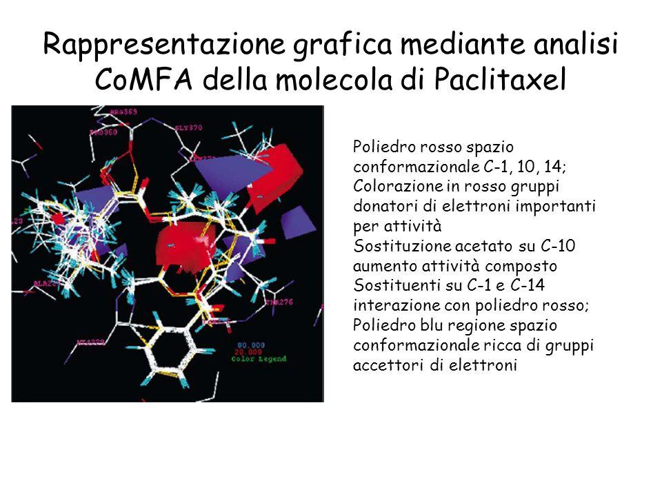 Rappresentazione grafica mediante analisi CoMFA della molecola di Paclitaxel Poliedro rosso spazio conformazionale C-1, 10, 14; Colorazione in rosso g