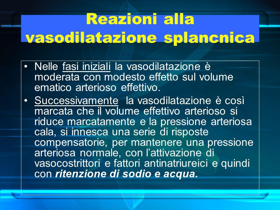 Reazioni alla vasodilatazione splancnica Nelle fasi iniziali la vasodilatazione è moderata con modesto effetto sul volume ematico arterioso effettivo.
