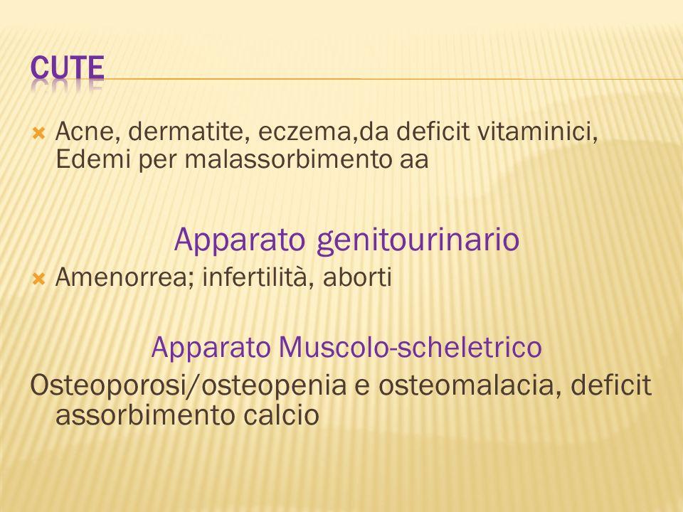 Acne, dermatite, eczema,da deficit vitaminici, Edemi per malassorbimento aa Apparato genitourinario Amenorrea; infertilità, aborti Apparato Muscolo-sc