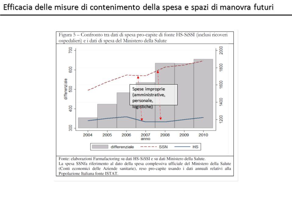 Spese improprie (amministrative, personale, logistiche) Efficacia delle misure di contenimento della spesa e spazi di manovra futuri