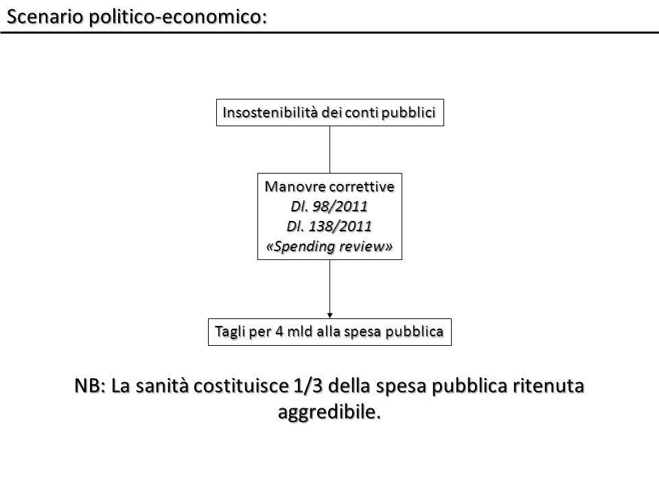 Scenario politico-economico: NB: La sanità costituisce 1/3 della spesa pubblica ritenuta aggredibile.