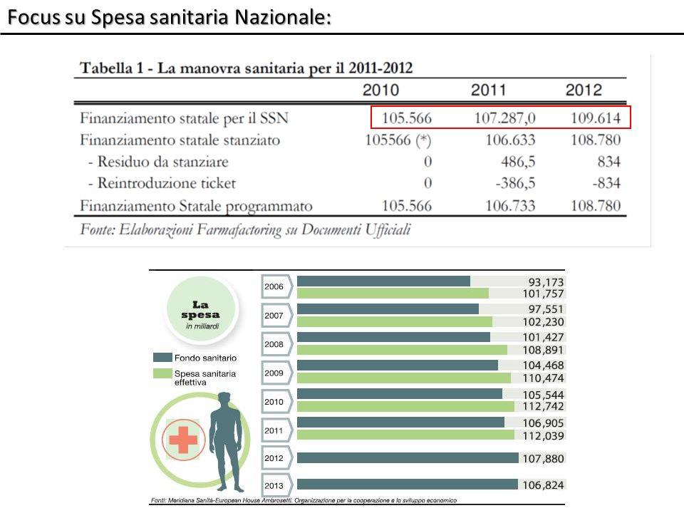 Il finanziamento del SSN: